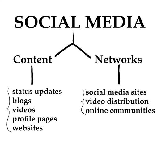 7 Rules of the social media